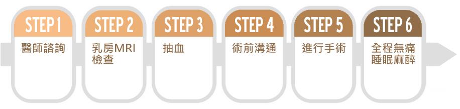 手術流程步驟